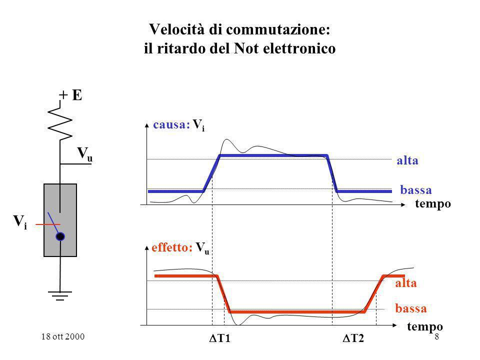 18 ott 20007 Esempio: il gate not elettronico e loperatore logico not V i V u 0 + E + E 0 I U + E ViVi VuVu 0 volt oppure +E volt oppure 0 volt Questo