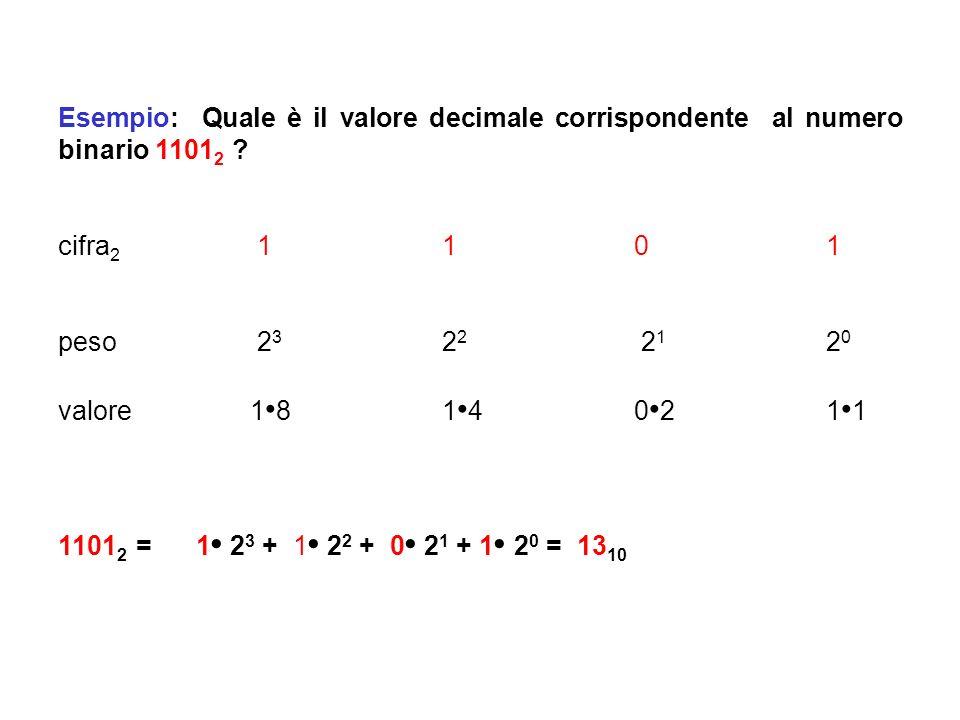 Il sistema di numerazione binario Il sistema di numerazione binario (sistema di numerazione in base 2) si compone di due simboli d i {0,1} e (quindi)