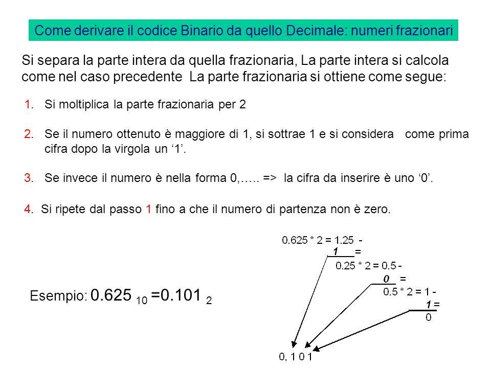Come derivare il codice Binario da quello Decimale: numeri interi Per ottenere il valore binario, di un numero intero codificato nel sistema decimale