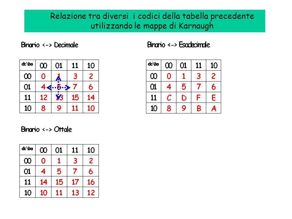 Decimale Binario Ottale Esadecimale dcba 00000000 10001011 20010022 30011033 40100044 50101055 60110066 70111077 81000108 91001119 10101012A 11101113B
