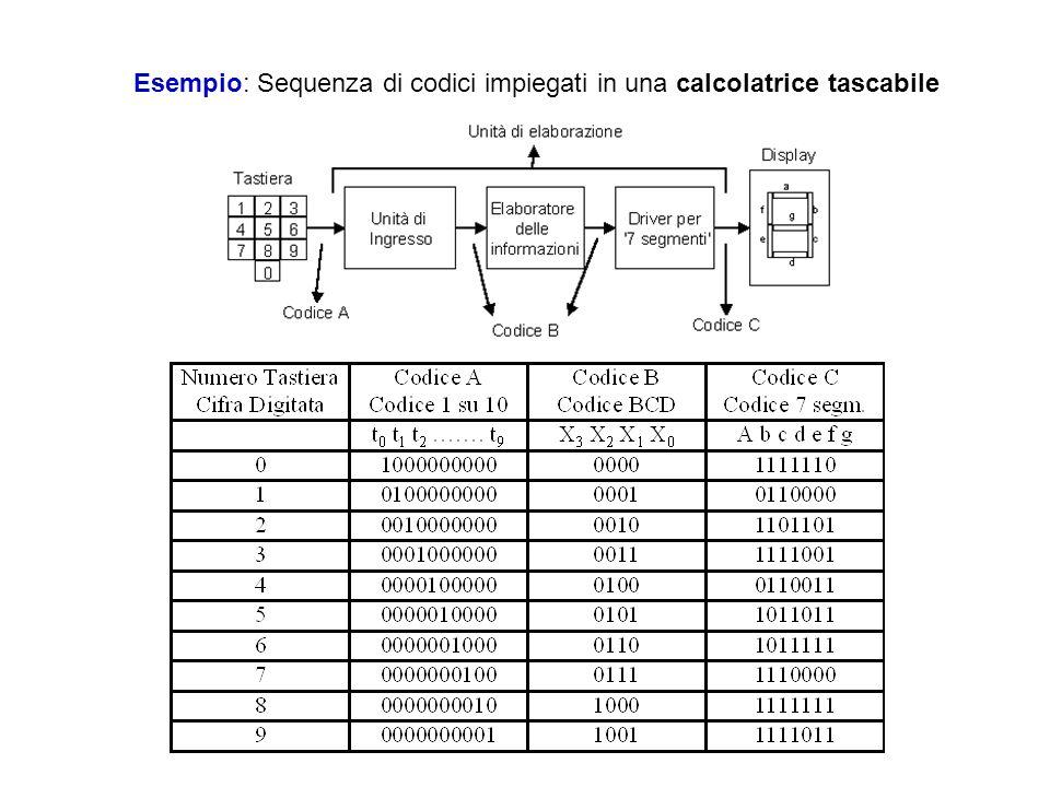 Codice ASCII Il codice ASCII è non ridondante, perchè i simboli che vengono codificati sono in numero pari alle configurazioni ottenibili con 7 cifre