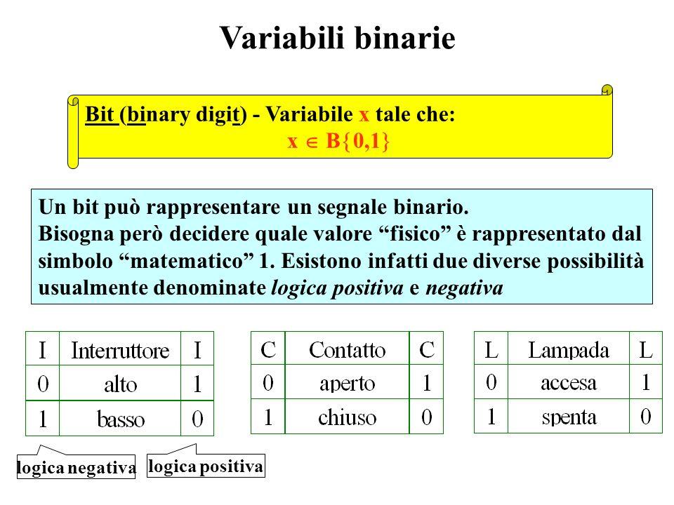 Variabili binarie logica negativa logica positiva Un bit può rappresentare un segnale binario.