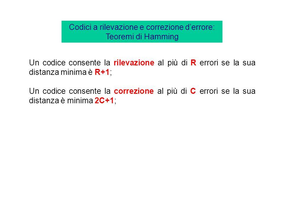 Codice a rilevazione di errore (singolo) basato sul bit di parità. Data una sequenza di n bit, si definisce bit di parità quel bit che aggiunto alla s