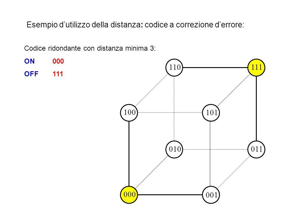 Un codice consente la rilevazione al più di R errori se la sua distanza minima è R+1; Un codice consente la correzione al più di C errori se la sua di