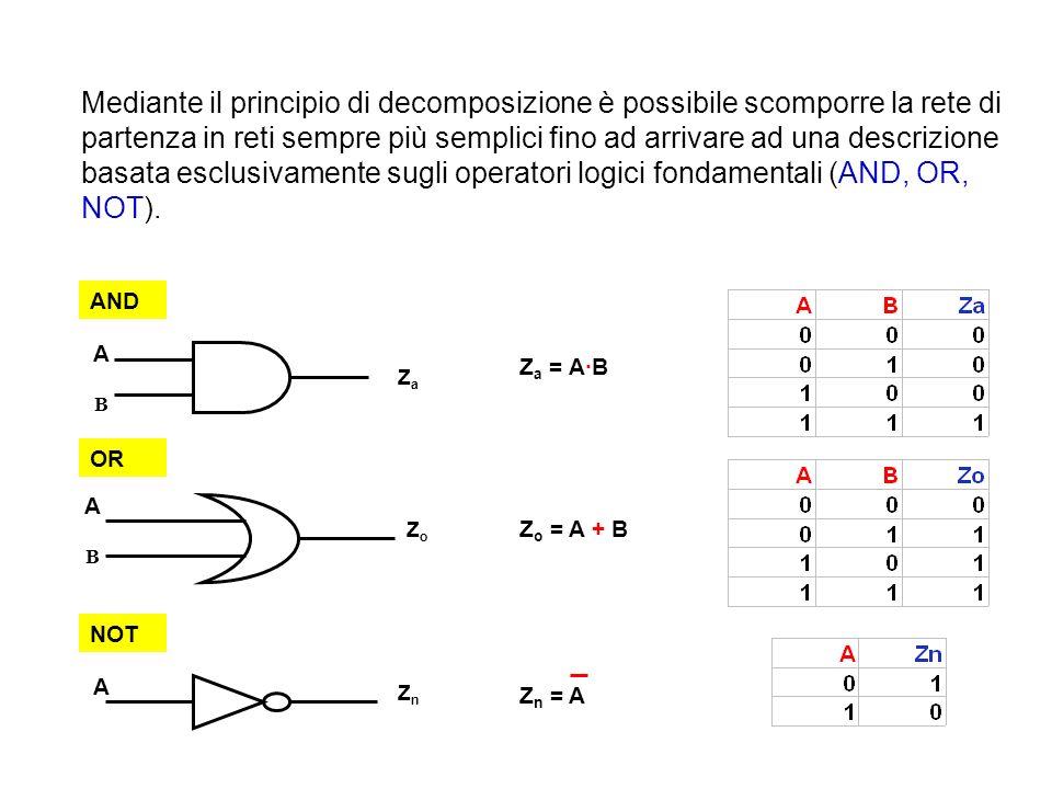 Struttura & Comportamento di una rete logica combinatoria sintesi analisi 0 0 0 ……..0 1 0 0 ……..0 0 1 0 ……..0 1 1 0 ……..0 0 0 1 ……..0 0 1 1 ……..1 1 1