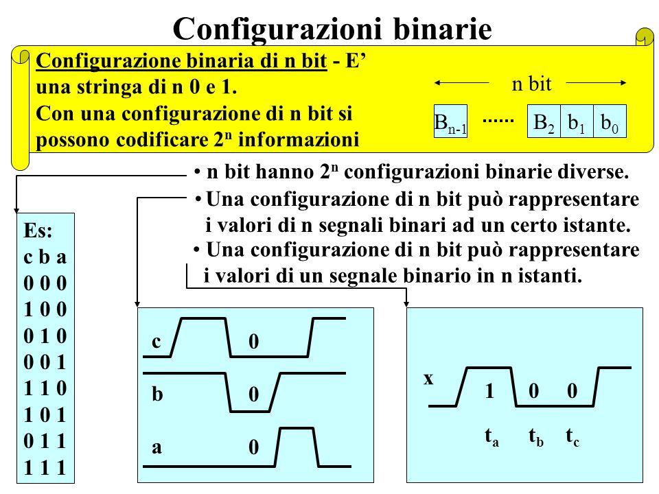 Configurazioni binarie cbacba 000000 1 0 0 x t a t b t c n bit hanno 2 n configurazioni binarie diverse.