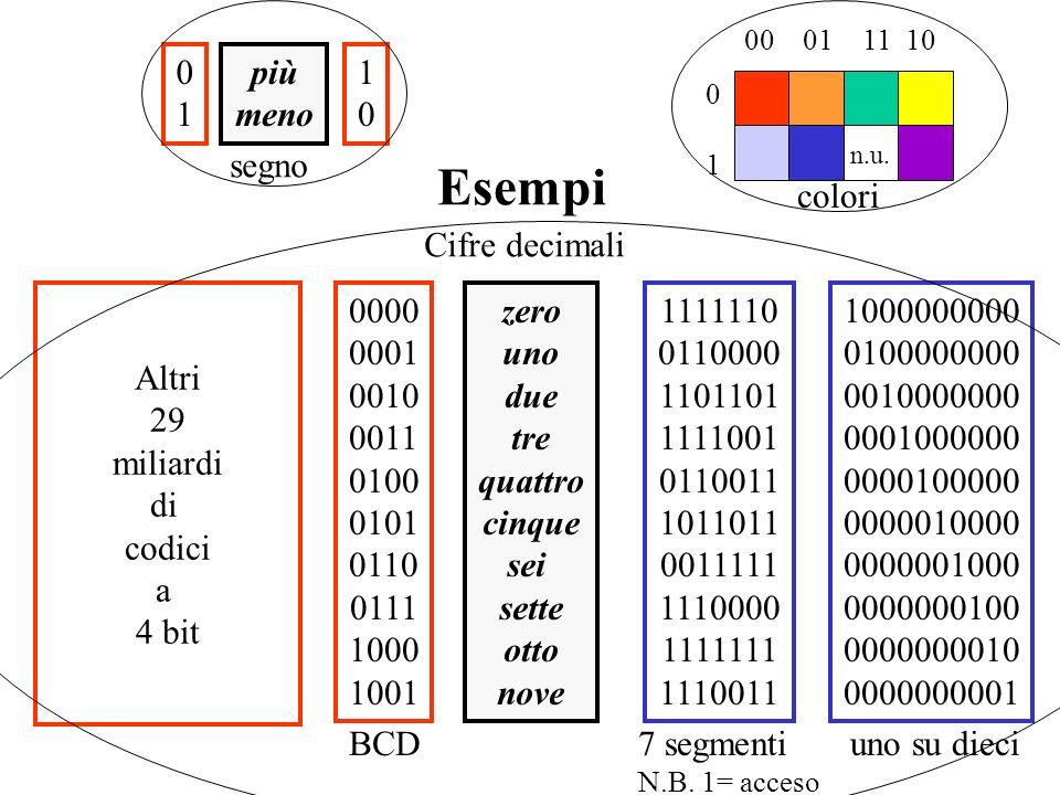 Esempi Altri 29 miliardi di codici a 4 bit 0000 0001 0010 0011 0100 0101 0110 0111 1000 1001 BCD 1111110 0110000 1101101 1111001 0110011 1011011 0011111 1110000 1111111 1110011 7 segmenti N.B.