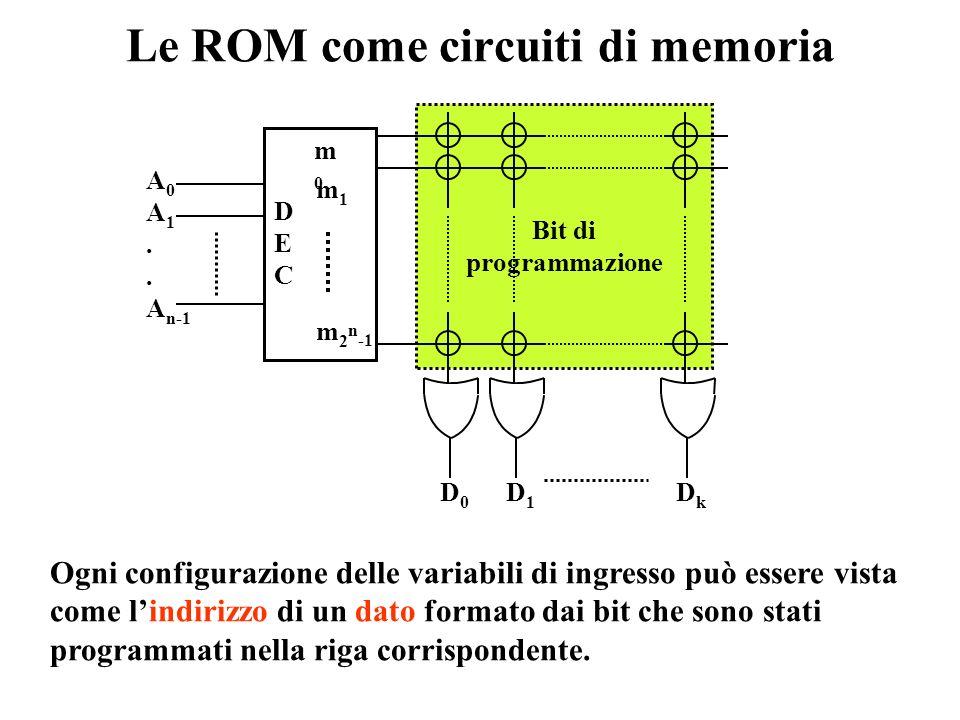 contatto chiuso contatto aperto Struttura di una ROM (2) x 1 x 0 F Rappresentazione compatta della struttura di una ROM : Realizzazione integrata di p