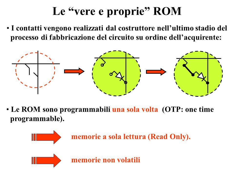 Le ROM come circuiti di memoria Ogni configurazione delle variabili di ingresso può essere vista come lindirizzo di un dato formato dai bit che sono s