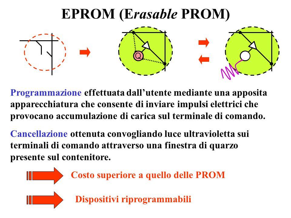 PROM (Programmable ROM) La programmazione viene effettuata dallutente mediante unapposita apparecchiatura che consente di bruciare selettivamente i fu