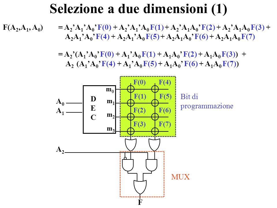Memorie a sola lettura cancellabili elettricamente EEPROM (Electrically Erasable PROM) : si programmano e cancellano byte-per-byte tramite segnali ele