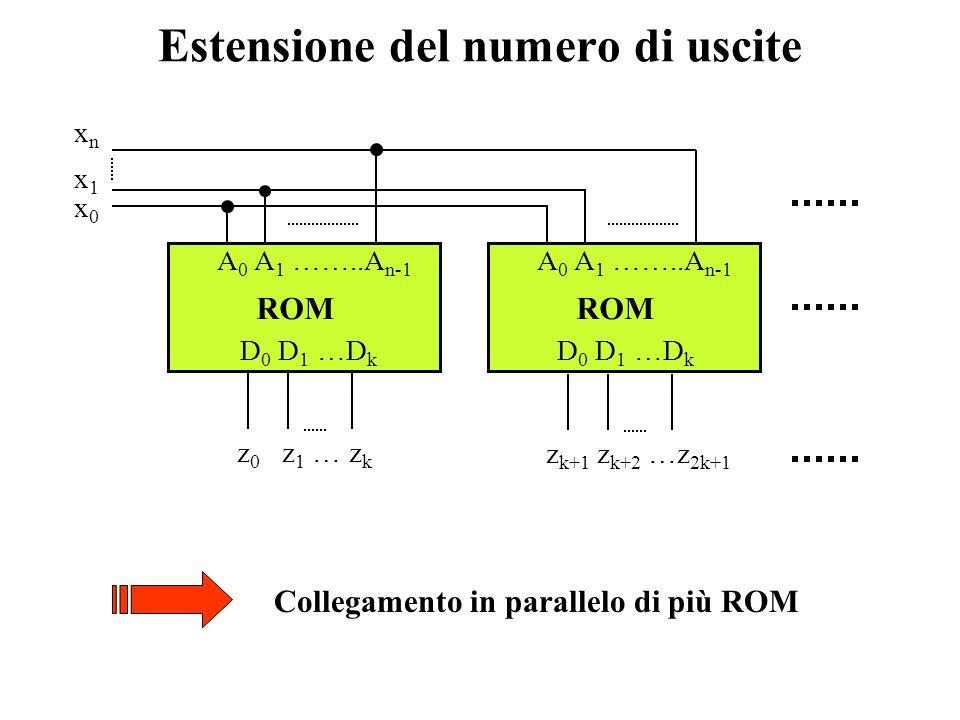 Matrice di bit di programmazione Selezione a due dimensioni (2) D1D1 DkDk MUXMUX D0D0 A m A m+1 A n-1 A 0 A 1 A m-1 ROwROw DECDEC COLCOL DECDEC
