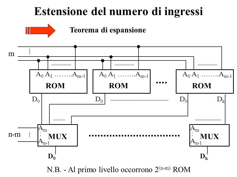 Estensione del numero di uscite Collegamento in parallelo di più ROM z k+1 z k+2 …z 2k+1 z 0 z 1 … z k A 0 A 1 ……..A n-1 ROM D 0 D 1 …D k A 0 A 1 ……..