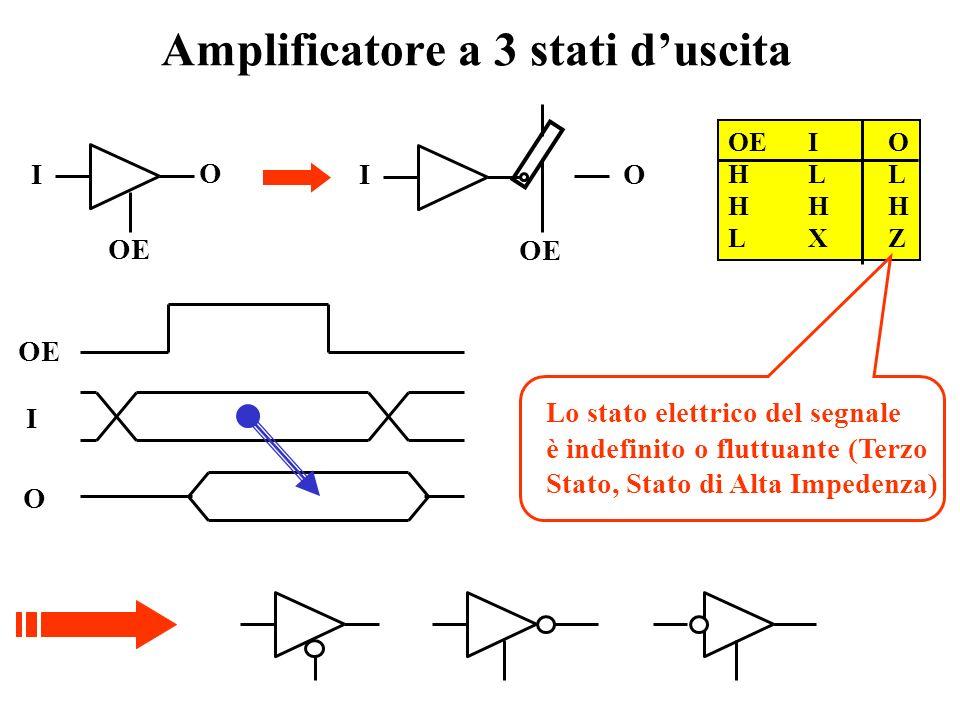 Estensione del numero di ingressi Teorema di espansione m n-m DkDk MUX AmAm A n-1.. DkDk A 0 A 1 ……..A m-1 ROM A 0 A 1 ……..A m-1 ROM A 0 A 1 ……..A m-1