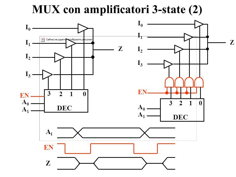 MUX con amplificatori 3-state (1) In ogni istante di tempo non deve esserci più di un 3-state abilitato ! DEC 0321 I0I0 I1I1 I2I2 I3I3 Z A0A0 A1A1 MUX