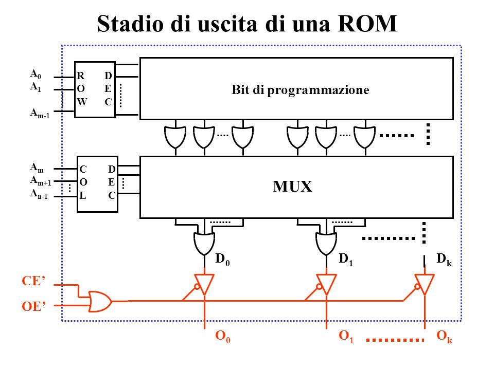 MUX con amplificatori 3-state (2) DEC 0 3 21 I0I0 I1I1 I2I2 I3I3 Z A0A0 A1A1 AiAi EN Z I0I0 I1I1 I2I2 I3I3 Z DEC 0321 A0A0 A1A1 EN