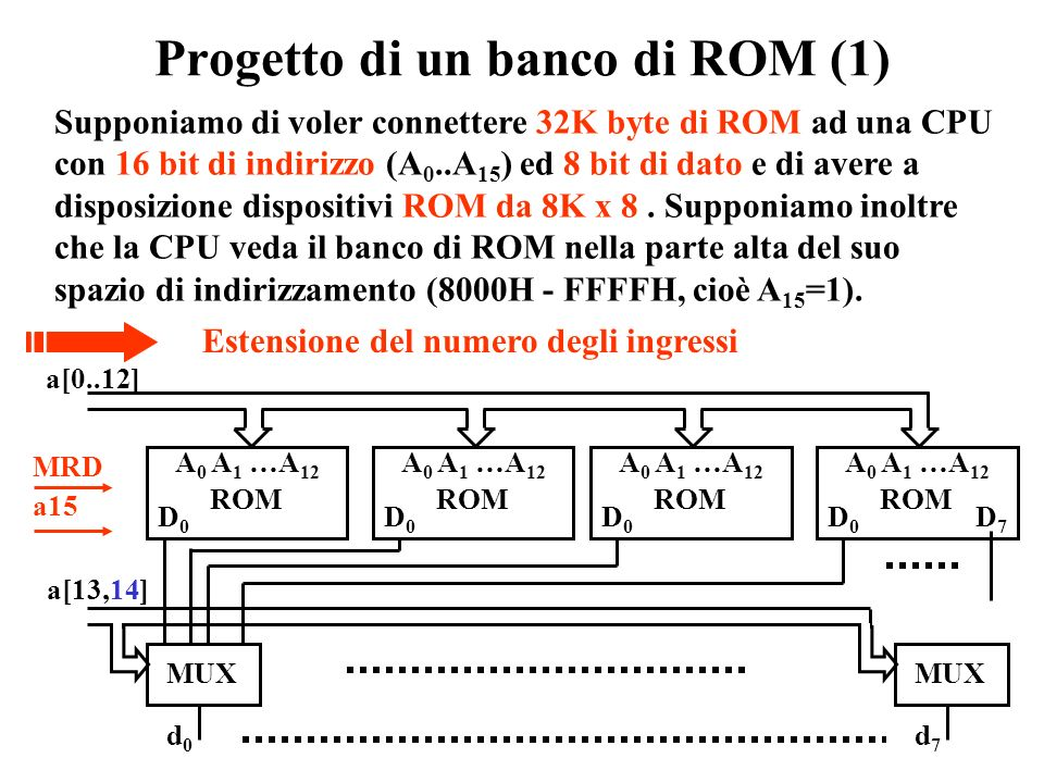 Stadio di uscita di una ROM CE OE O0O0 O1O1 OkOk D1D1 DkDk Bit di programmazione D0D0 A m A m+1 A n-1 A 0 A 1 A m-1 DECDEC COLCOL ROWROW DECDEC MUX