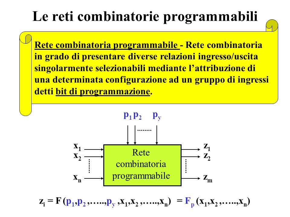 La programmazione dellhardware Funzioni di n variabili Ho bisogno di questa! macchina di programmazione