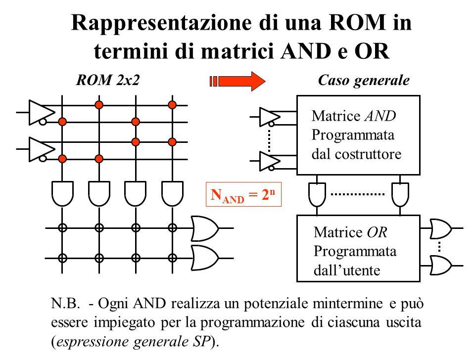 5.2 Matrici logiche programmabili