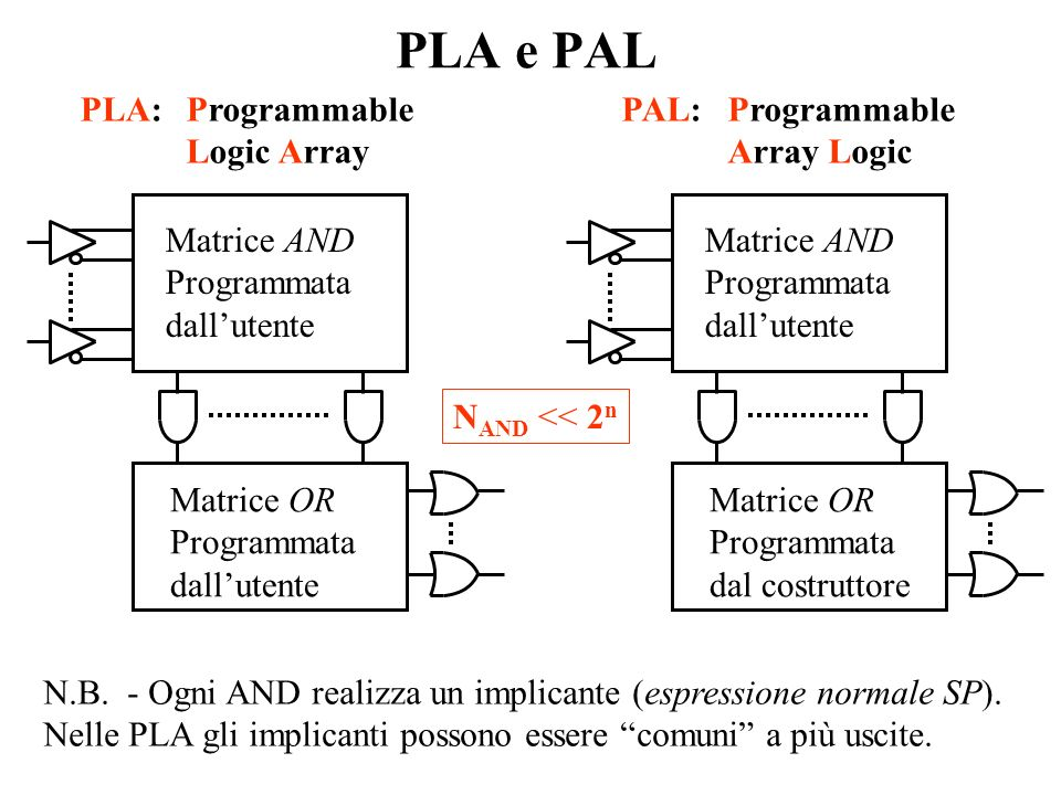Matrice AND Programmata dallutente Matrice OR Programmata dallutente PLA e PAL Matrice AND Programmata dallutente Matrice OR Programmata dal costruttore PLA:Programmable Logic Array PAL:Programmable Array Logic N.B.