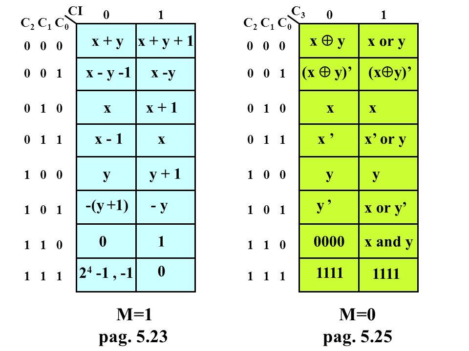 ALU: Arithmetic and Logic Unit u = F c (x, y) ALU x y u flag c ALU - Rete combinatoria in grado di eseguire diverse operazioni di tipo aritmetico o lo