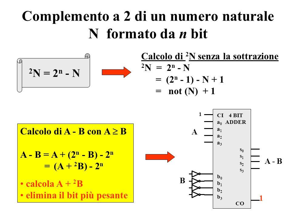 Sottrazione fra numeri naturali a n-1 aiai a1a1 a0a0 b n-1 bibi b1b1 b0b0 - p n-1 pipi p1p1 0 d n-1 didi d1d1 d0d0 D = A - B (A B) Sottrazione fra due
