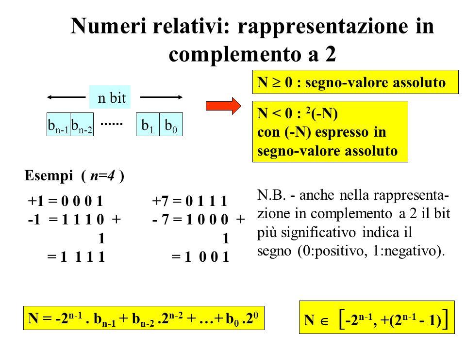 Numeri relativi: rappresentazione segno-valore assoluto N [ -(2 n-1 - 1), +(2 n-1 - 1) ] b n-1 b n-2 b1b1 b0b0 n bit segno (0: positivo, 1: negativo)