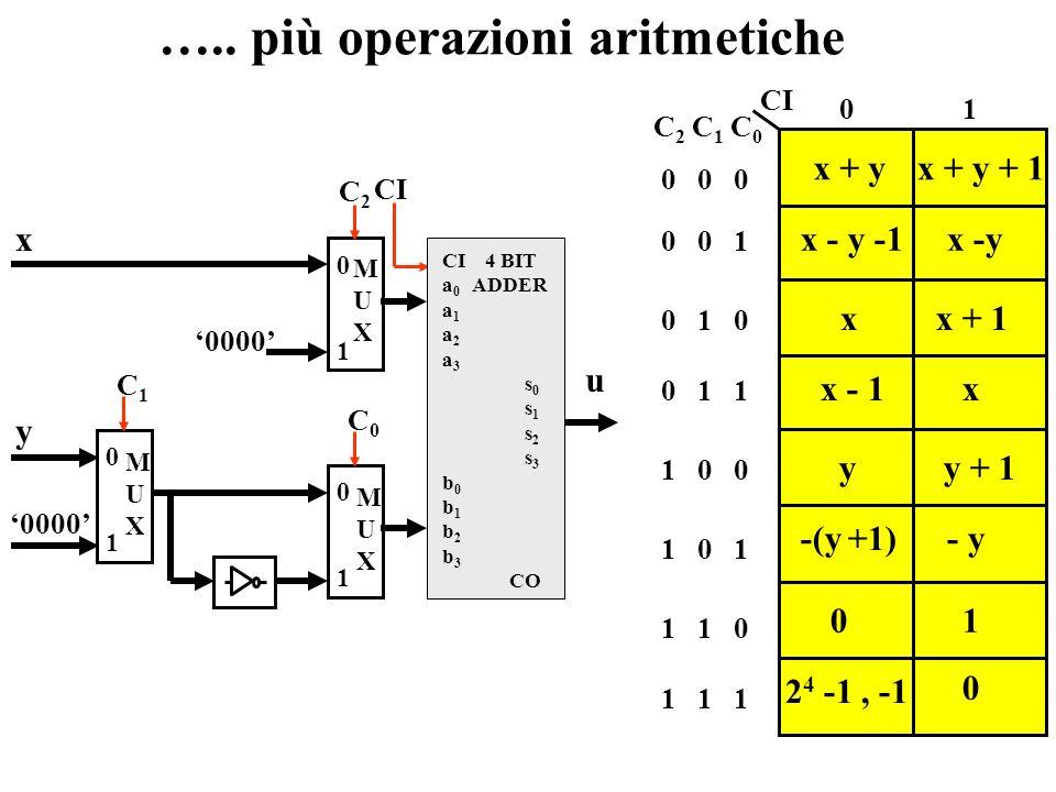 Un adder/subtractor programmabile x MUXMUX 0 1 y CI C0C0 CI 4 BIT a 0 ADDER a 1 a 2 a 3 s 0 s 1 s 2 s 3 b 0 b 1 b 2 b 3 CO u 0 1 01 CI C0C0 x + yx + y