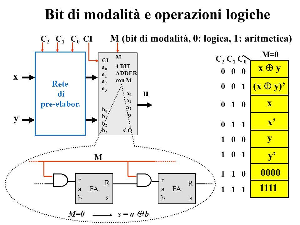 Sintesi della rete di pre-elaborazione b k = c 0 ( c 1 y k ) + c 0 ( c 1 y k ).... = c 0 ( c 1 y k ). C0C0 C2C2 x0x0 x1x1 x2x2 x3x3 C1C1 y0y0 y1y1 y2y