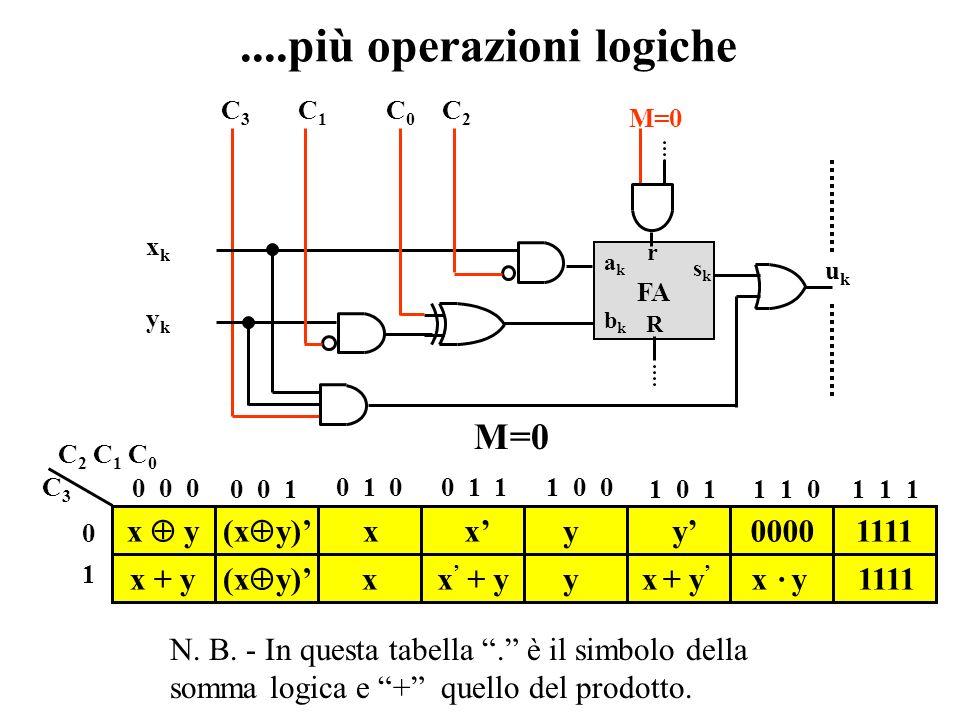 Bit di modalità e operazioni logiche CIC2C2 Rete di pre-elabor. x y C1C1 C0C0 CI a 0 a 1 a 2 a 3 b 0 b 1 b 2 b 3 CO s 0 s 1 s 2 s 3 u 4 BIT ADDER con