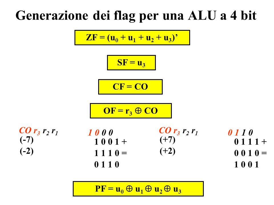 Segnali di flag flag ALU x y u c ZF ZERO FLAG: vale 1 se il risultato vale 0. SF SIGN FLAG: vale 1 se il risultato è negativo. CF CARRY FLAG: vale 1 s