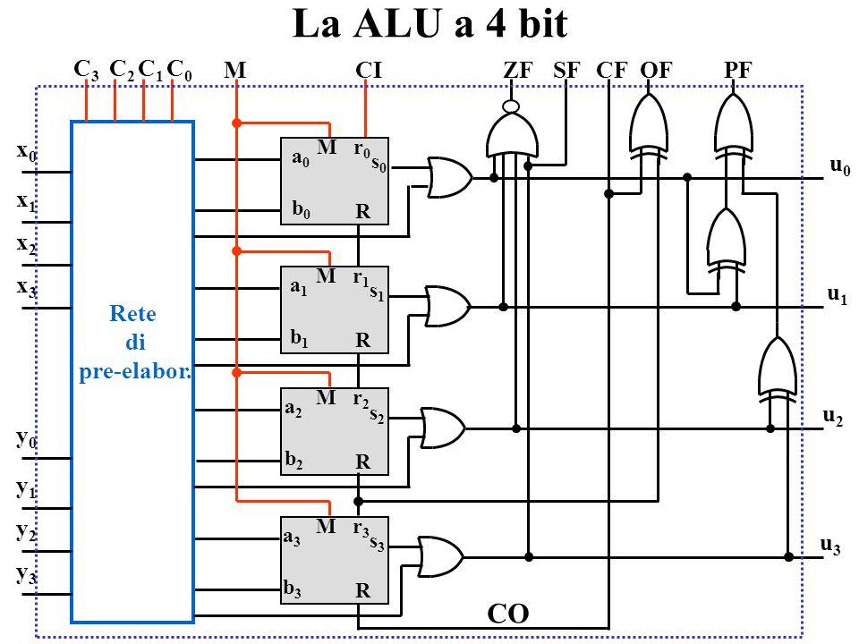 Generazione dei flag per una ALU a 4 bit ZF = (u 0 + u 1 + u 2 + u 3 ) OF = r 3 CO SF = u 3 CF = CO PF = u 0 u 1 u 2 u 3 1 0 0 1 + 1 1 1 0 = (-7) (-2)