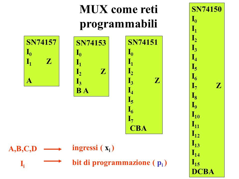 La rete basata sullespressione generale F(0) F(1) F(2 n -1) x 1 x 2 xnxn F F(x 1,x 2,...x i,..x n ) = m(i) F(i). i=0 2 n -1 Espressione in grado di de