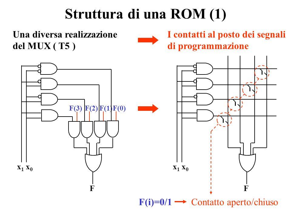 ROM (Read Only Memory) I MUX disponibili nelle famiglie logiche hanno un basso numero di segnali di selezione. Difatti al crescere di n cresce esponen