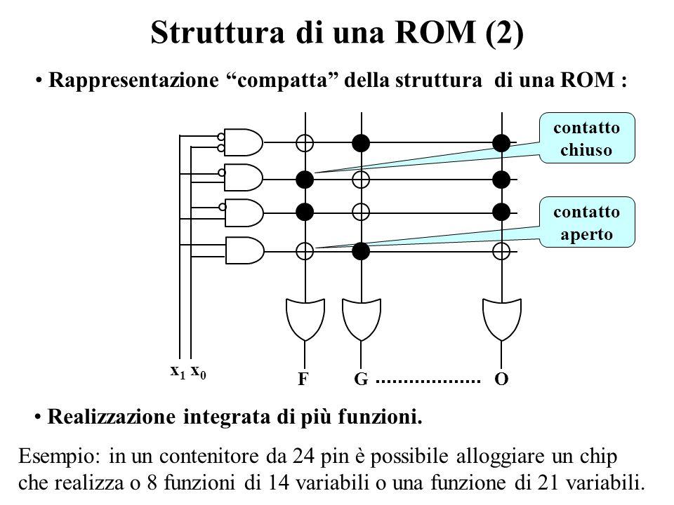 Struttura di una ROM (1) Una diversa realizzazione del MUX ( T5 ) I contatti al posto dei segnali di programmazione F(0)F(1)F(2)F(3) F x 1 x 0 F F(i)=