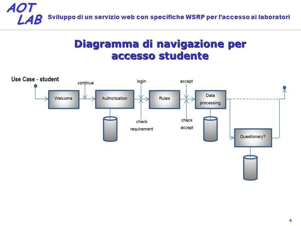4 AOT LAB LAB Sviluppo di un servizio web con specifiche WSRP per laccesso ai laboratori Diagramma di navigazione per accesso studente