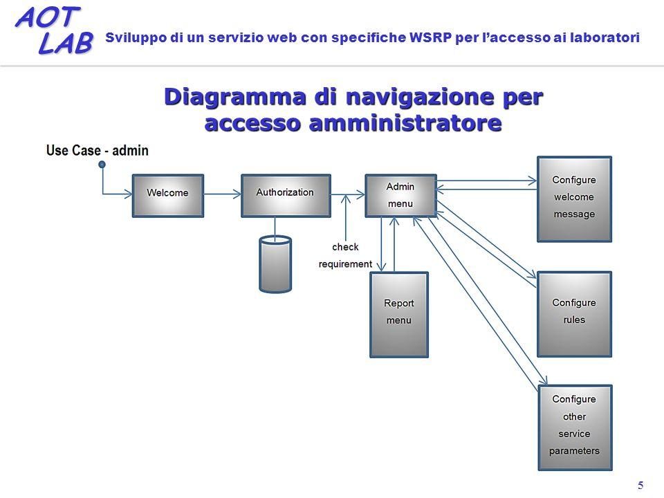 5 AOT LAB LAB Sviluppo di un servizio web con specifiche WSRP per laccesso ai laboratori Diagramma di navigazione per accesso amministratore