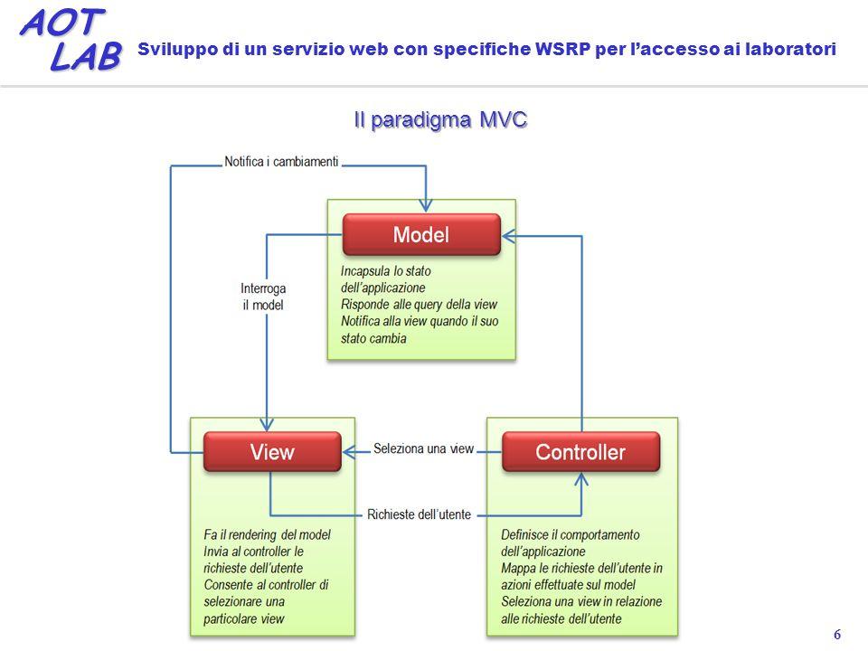 6 AOT LAB LAB Sviluppo di un servizio web con specifiche WSRP per laccesso ai laboratori Il paradigma MVC
