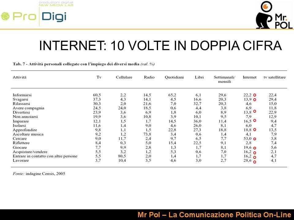 INTERNET: 10 VOLTE IN DOPPIA CIFRA