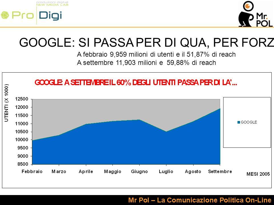 A febbraio 9,959 milioni di utenti e il 51,87% di reach A settembre 11,903 milioni e 59,88% di reach GOOGLE: SI PASSA PER DI QUA, PER FORZA