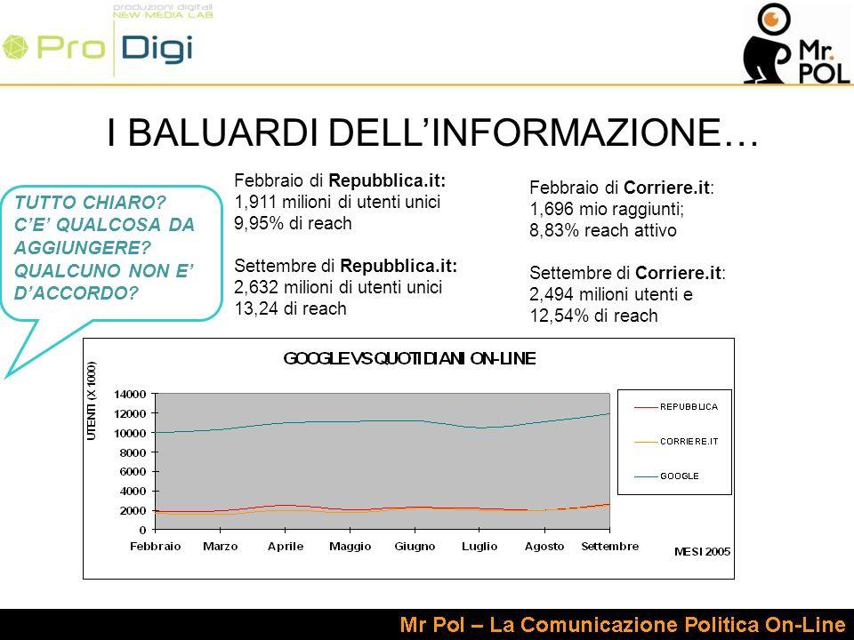 I BALUARDI DELLINFORMAZIONE… Febbraio di Repubblica.it: 1,911 milioni di utenti unici 9,95% di reach Settembre di Repubblica.it: 2,632 milioni di utenti unici 13,24 di reach Febbraio di Corriere.it: 1,696 mio raggiunti; 8,83% reach attivo Settembre di Corriere.it: 2,494 milioni utenti e 12,54% di reach TUTTO CHIARO.