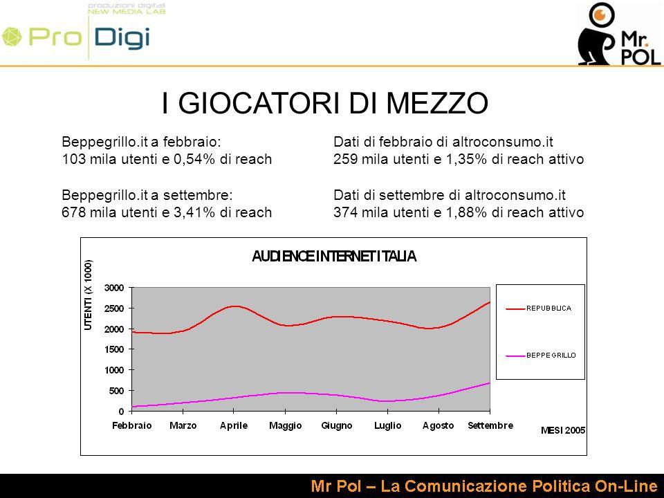 I GIOCATORI DI MEZZO Beppegrillo.it a febbraio: 103 mila utenti e 0,54% di reach Beppegrillo.it a settembre: 678 mila utenti e 3,41% di reach Dati di febbraio di altroconsumo.it 259 mila utenti e 1,35% di reach attivo Dati di settembre di altroconsumo.it 374 mila utenti e 1,88% di reach attivo