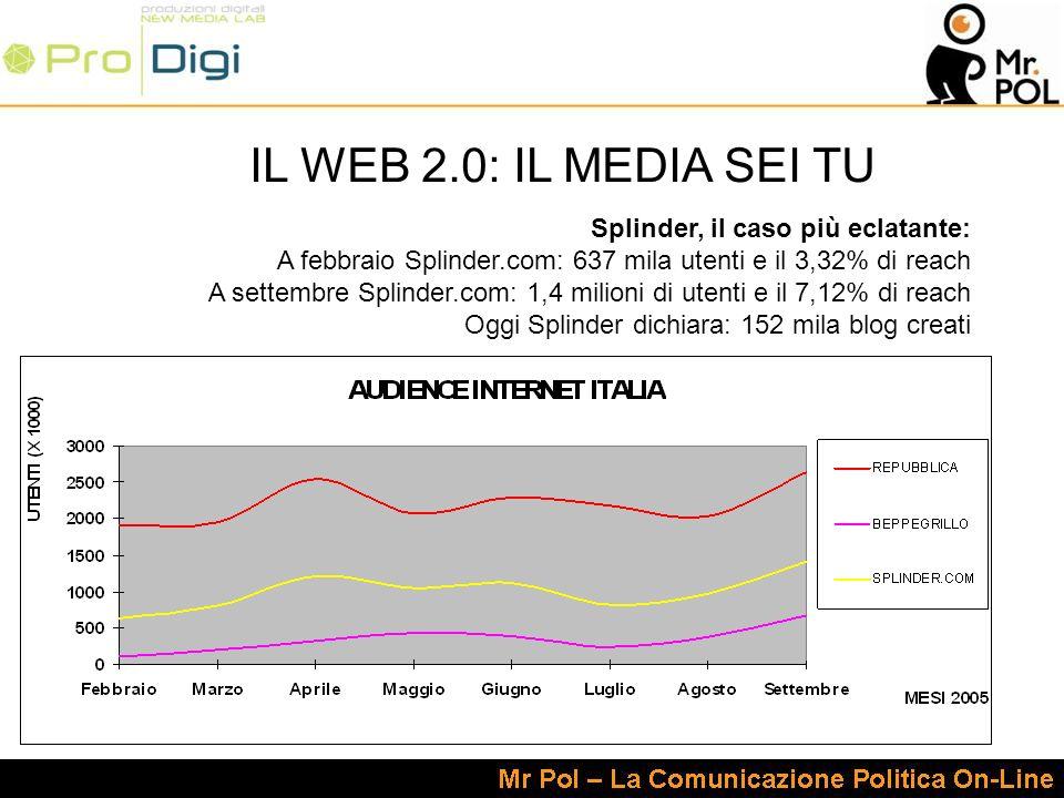 IL WEB 2.0: IL MEDIA SEI TU Splinder, il caso più eclatante: A febbraio Splinder.com: 637 mila utenti e il 3,32% di reach A settembre Splinder.com: 1,4 milioni di utenti e il 7,12% di reach Oggi Splinder dichiara: 152 mila blog creati
