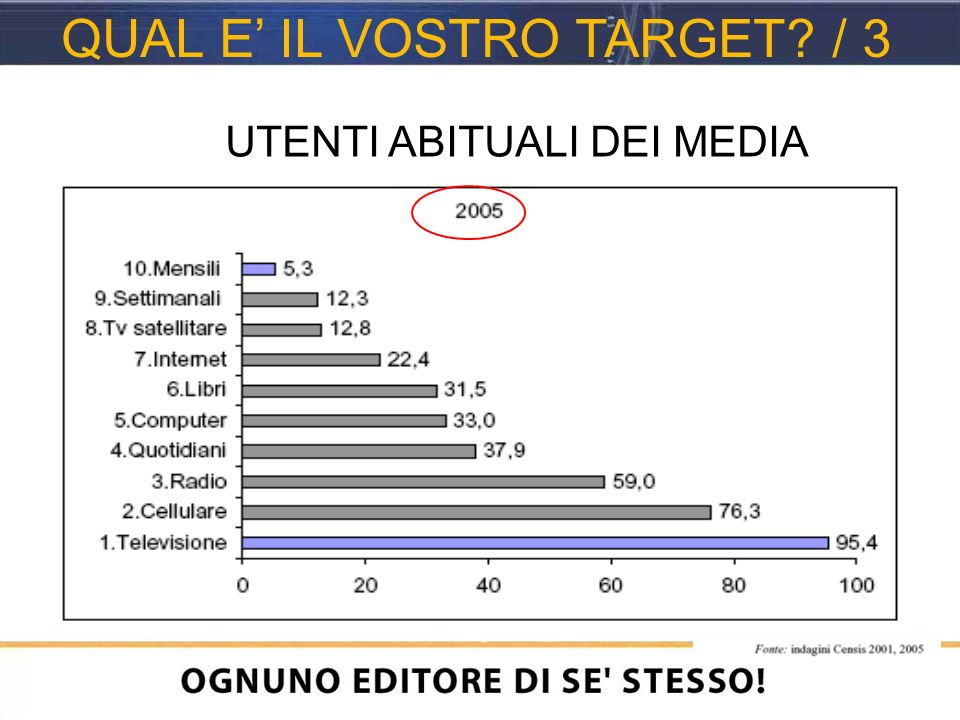 UTENTI ABITUALI DEI MEDIA QUAL E IL VOSTRO TARGET / 3