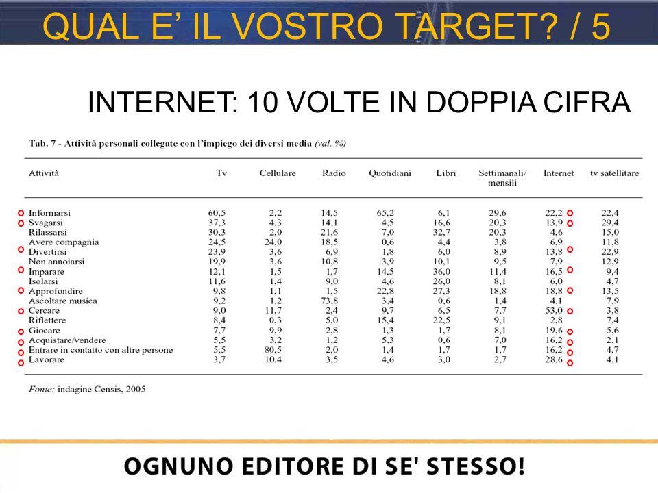INTERNET: 10 VOLTE IN DOPPIA CIFRA QUAL E IL VOSTRO TARGET / 5