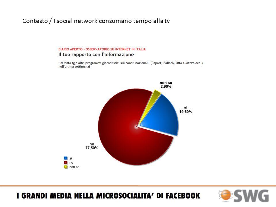 Contesto / I social network consumano tempo alla tv Sia Facebook (che i blog) sono preferiti da molti rispetto al guardare la tv Da quando frequenti il tuo social network preferito, il tempo che dedichi al guardare la tv e aumentato, diminuito o rimasto uguale.