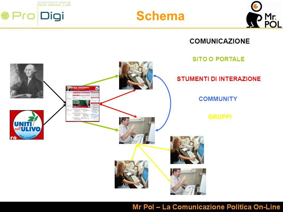 Schema SITO O PORTALE STUMENTI DI INTERAZIONE COMUNICAZIONE COMMUNITY GRUPPI