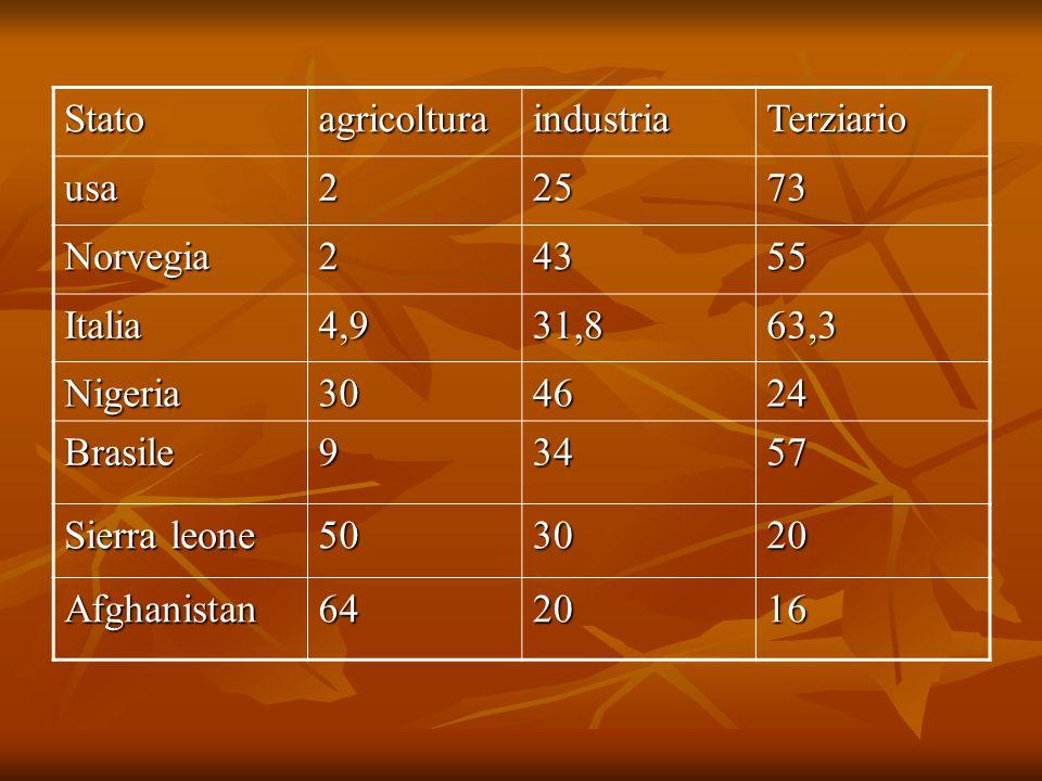 StatoagricolturaindustriaTerziario usa22573 Norvegia24355 Italia4,931,863,3 Nigeria304624 Brasile93457 Sierra leone 503020 Afghanistan642016
