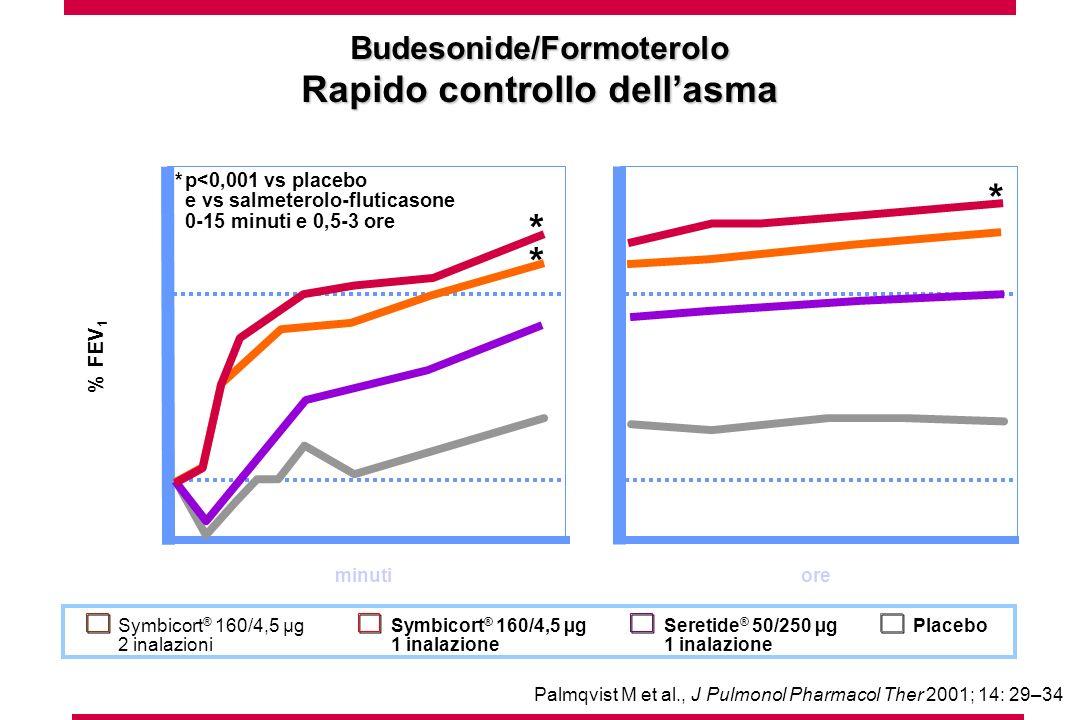 Palmqvist M et al., J Pulmonol Pharmacol Ther 2001; 14: 29–34 -5 25 % FEV 1 minutiore 5 15 10 20 051015 2 0,5123 * * * *p<0,001 vs placebo e vs salmeterolo-fluticasone 0-15 minuti e 0,5-3 ore Symbicort ® 160/4,5 µg 1 inalazione PlaceboSeretide ® 50/250 µg 1 inalazione Symbicort ® 160/4,5 µg 2 inalazioni Budesonide/Formoterolo Rapido controllo dellasma