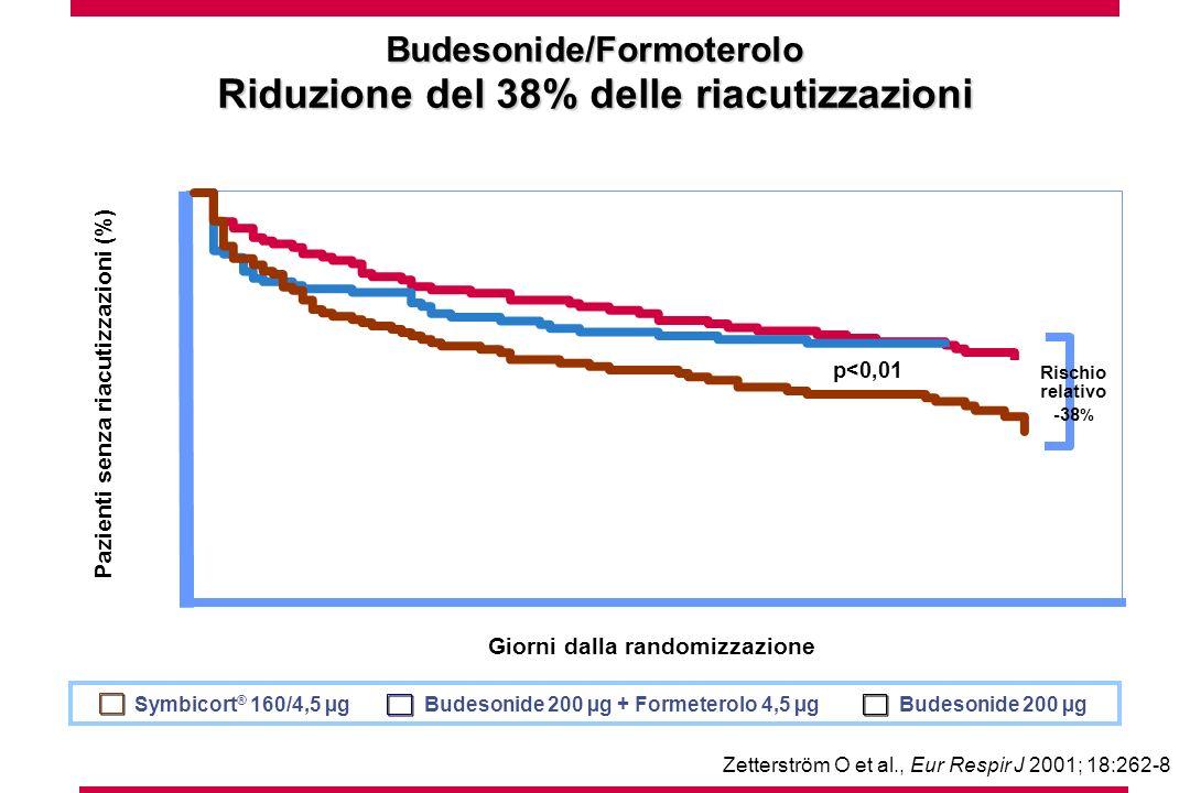 20 60 100 Pazienti senza riacutizzazioni (%) Giorni dalla randomizzazione 0 40 80 102030405060708090 p<0,01 Rischio relativo -38 % Budesonide/Formoter